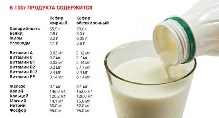 Кефир с зеленью (18 фото): результаты похудения от напитка с укропом и петрушкой, польза и рецепты коктейля с луком и чесноком, отзывы
